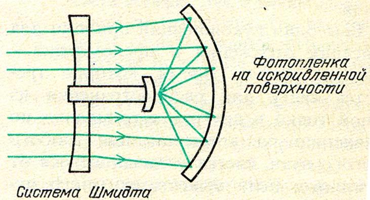 оптические системы